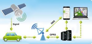 latest gps tracking devices