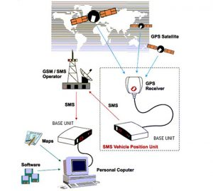 cheap gps tracking system