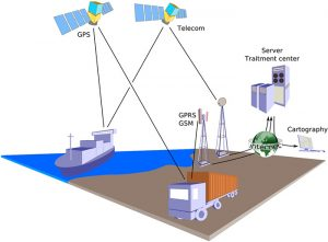 geo tracking devices