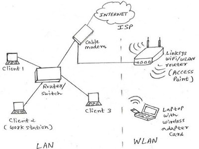 Whatisthedifference between mifi4glterouterand wifi router?