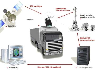 What is the difference between magnetic GPS tracking device and other GPS trackers?