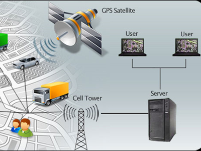 Important of 4G LTE GPS Tracker
